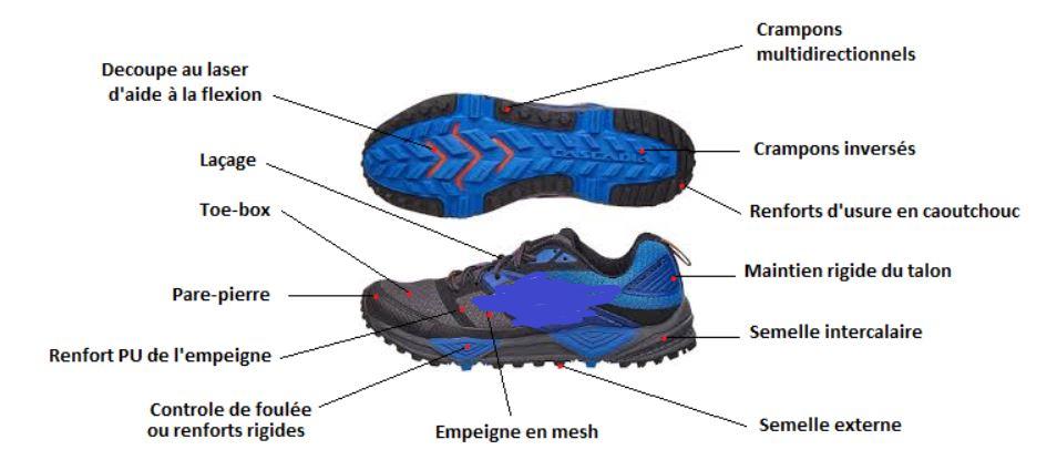 anatomie d'une chaussure de Trail